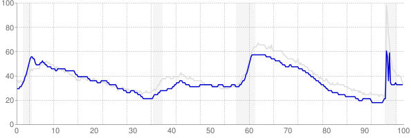 Maine monthly unemployment rate chart from 1990 to August 2021